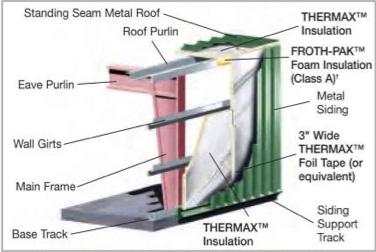 Steel Buildings Steel Building Insulation